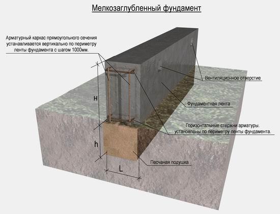 Схема мелкозаглубленного ленточного основания под жилой дом