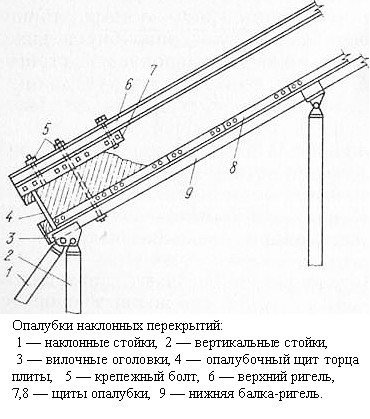 Схема металлической разборной опалубки