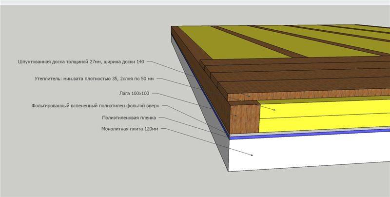 Схема монтажа деревянного пола