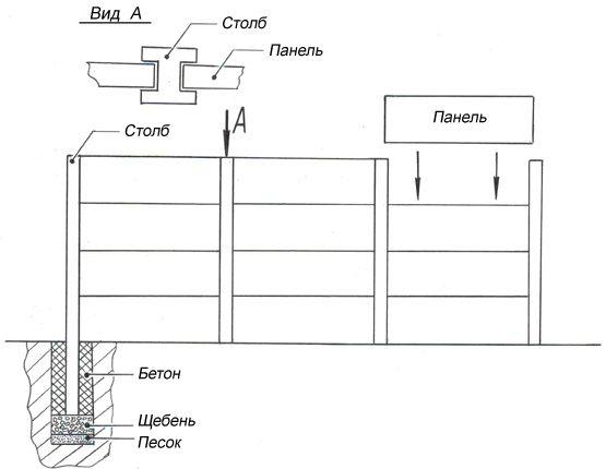 Схема монтажа ограждения.
