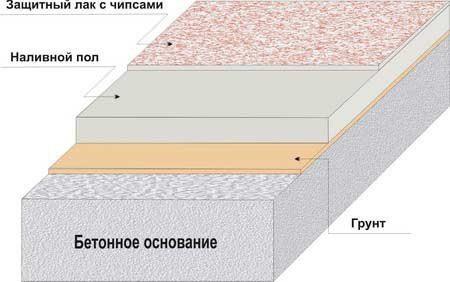 Схема нанесения грунта на пол.