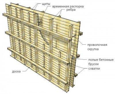 Схема опалубки под заливку стен