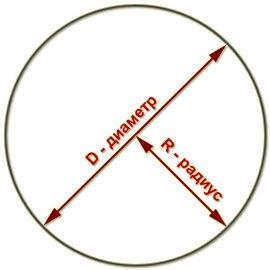 Схема определения радиуса и диаметра