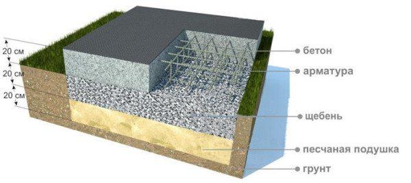 Схема основания типа фундаментная плита