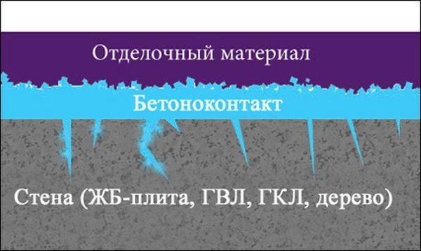 Схема отделки гладкой поверхности с использованием бетоноконтакта