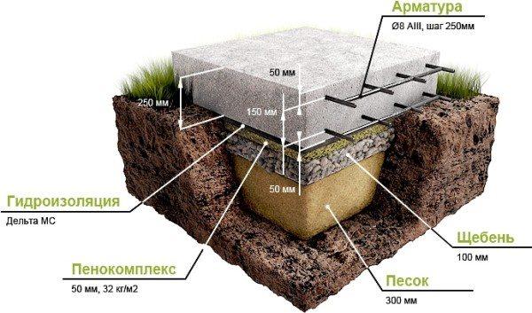 Схема плитной основы