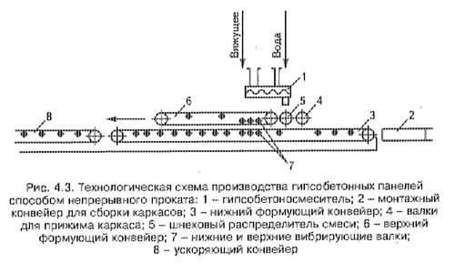Схема поточной линии, производящей панели.