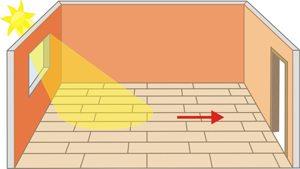 Схема правильного расположения планок