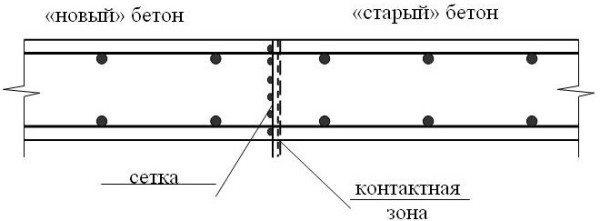 Схема применения стальной сетки