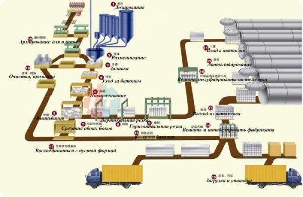 Схема производственного процесса газоблоков
