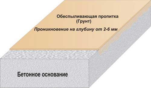Схема проникновения обеспыливающего состава в бетонное основание