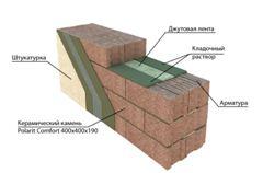 Схема проведения строительных работ для обеспечения оптимальной прочности стен