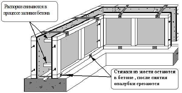 Схема распалубки