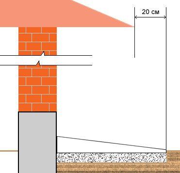 Схема расположения отмостки относительно линии карнизов