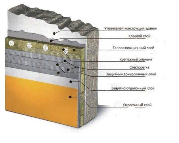 Схема расположения слоев отделки