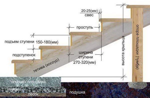 Схема размещения бетонного