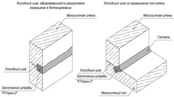 Схема ремонта швов