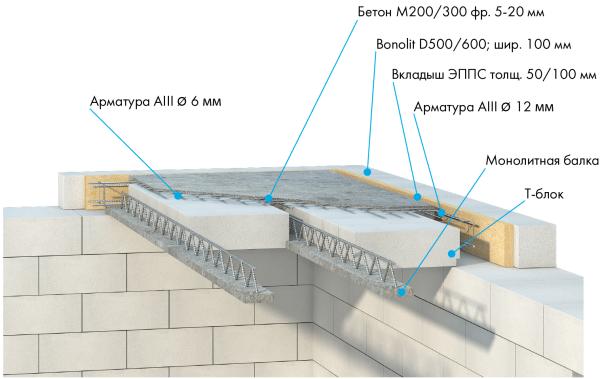 Схема сборно-монолитной конструкции