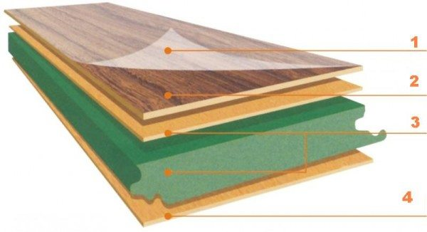 Схема слоёв ламинатной секции