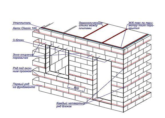 Схема сооружения стен.