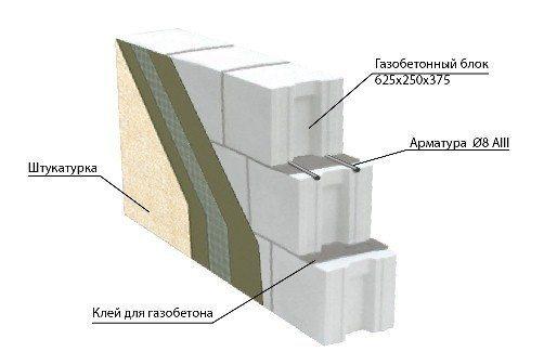 Схема стены из газобетона.