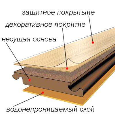 Схема строения ламинатной панели