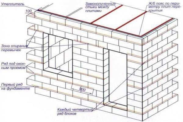Схема строительства стен из пенобетонных блоков