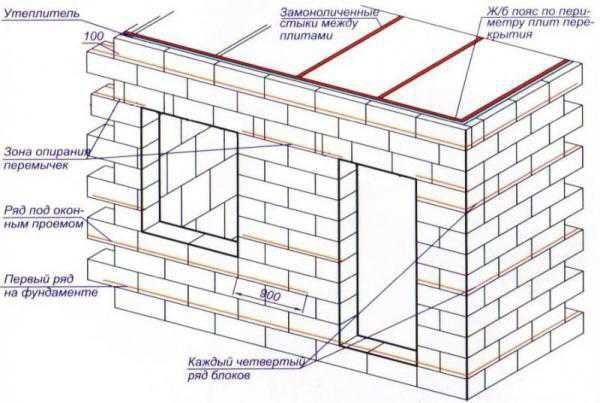 Схема строительства стен из