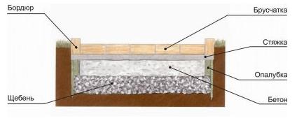 Схема тротуара в разрезе.
