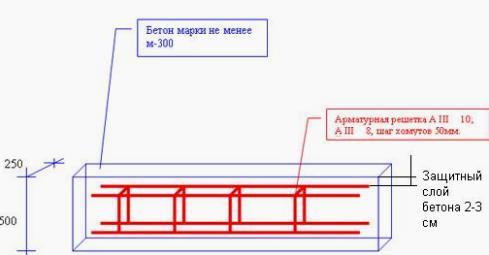 Схема укладки арматуры в опалубку