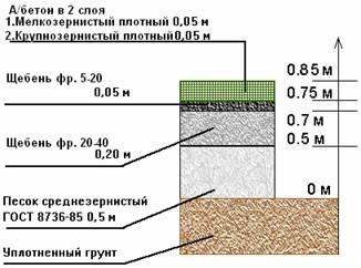 Схема укладки дорог со средней нагрузкой.