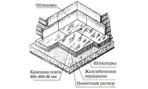 Схема укладки мозаичной плитки