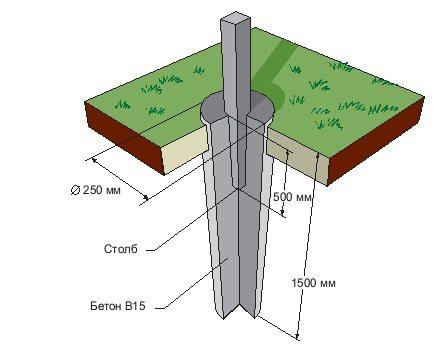 Схема укрепления конструкции в грунте
