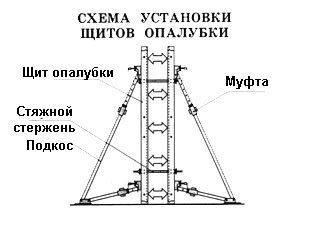 Схема установки щитов