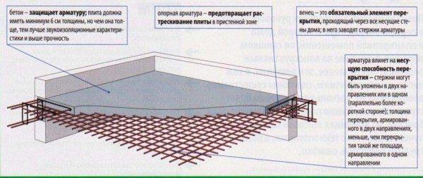 Схема устройства армированного бетона