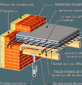 Схема устройства бетонной плиты