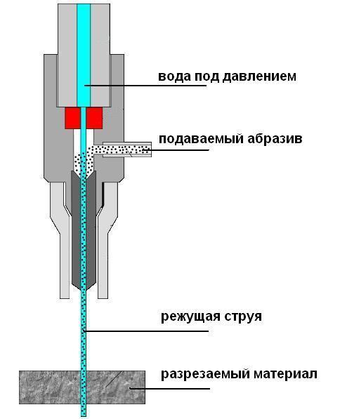 Схема устройства гидроабразивного резака