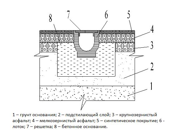 Схема устройства лотка из ж/б