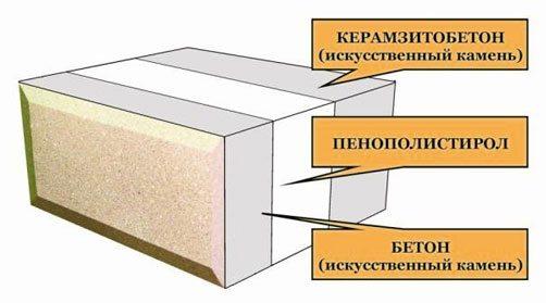 Схема устройства утепления