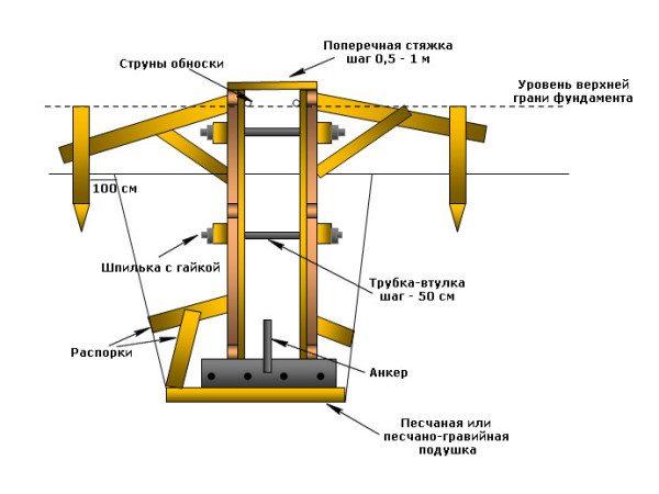 Схема варианта опалубки для ленточного фундамента.