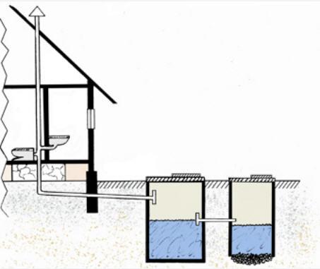 Схема вентиляции через канализационный стояк.