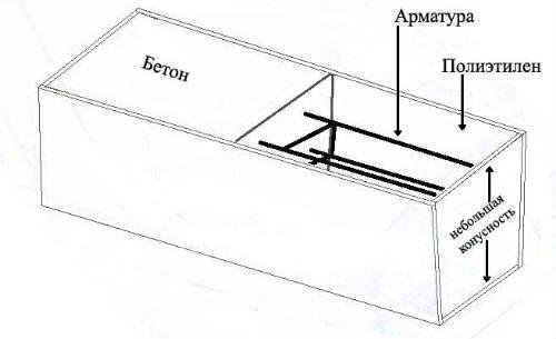 Схематическая форма для изготовления своими руками столбов из железобетона