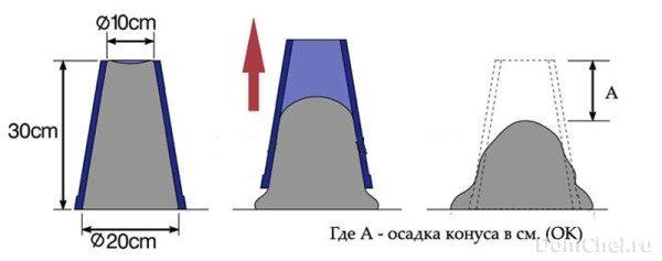 Схематическое изображение измерения осадки конуса строительного раствора.