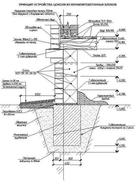 Схематическое изображение, показывающее принцип устройство цоколя с применением керамзитобетонных блоков