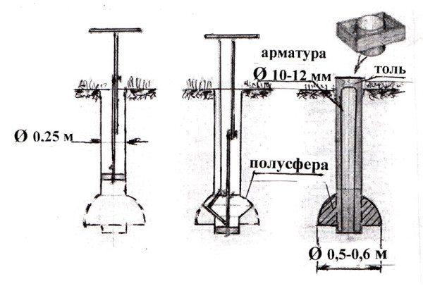 Схематическое описание одного из подсчетов по сваям