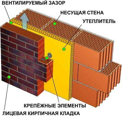 Схематичное изображение стены