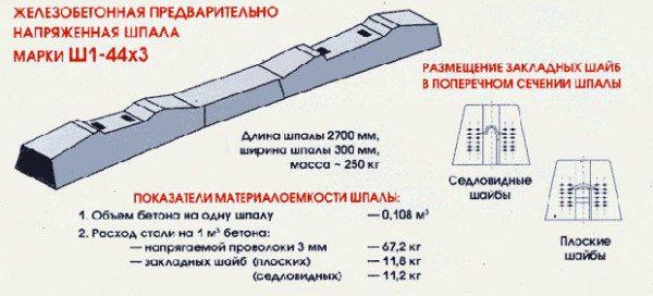Схематичное изображение ЖБИ типа Ш1
