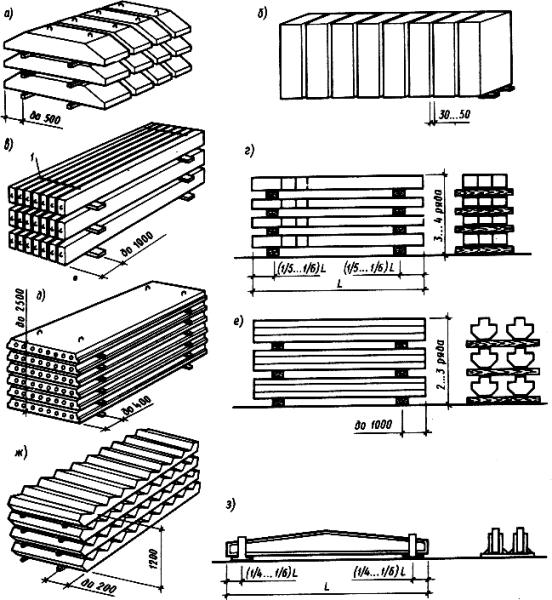 Схемы складирования изделий разных типов.