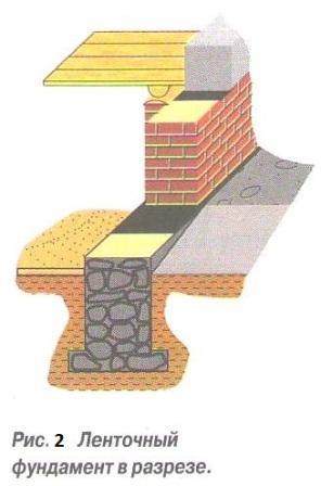 Широкая подошва фундамента распределяет давление по большей площади грунта.