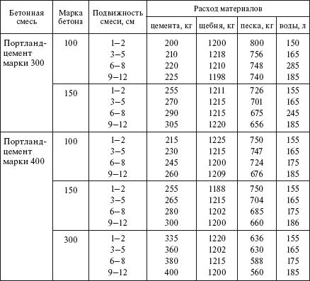 Соотношение ингредиентов для некоторых марок бетона